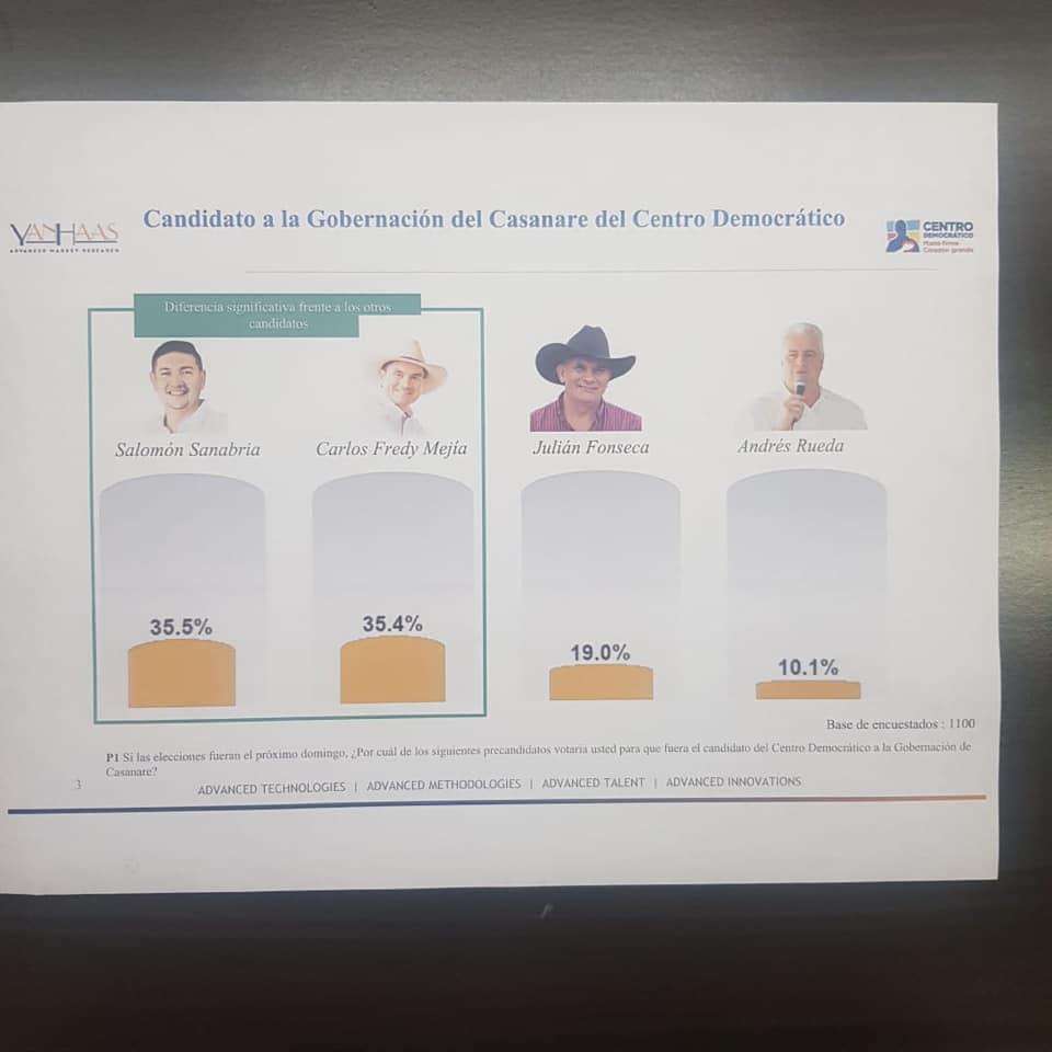 48 horas le dan a Carlos Fredy Mejia y Salomon Sanabria para definir candidatura a la gobernación